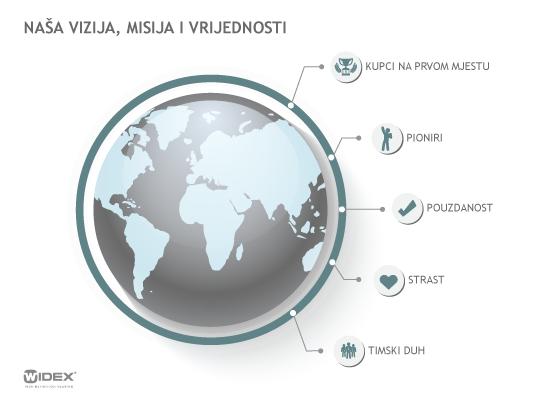 Widex infografija bijela